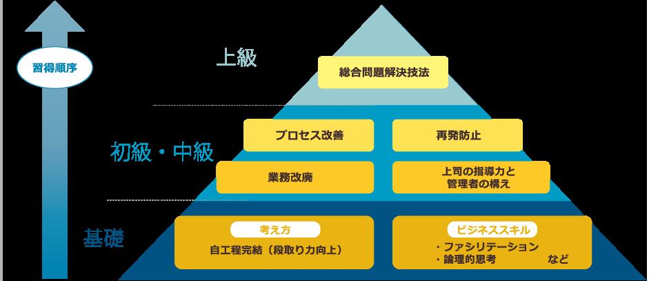 習得順序上級総合問題解決技法/初級・中級プロセス改善再発防止業務改廃上司の指導力と管理者の構え/初級考え方自工程完結(段取り力向上)ビジネススキル・ファシリテーション・論理的思考など